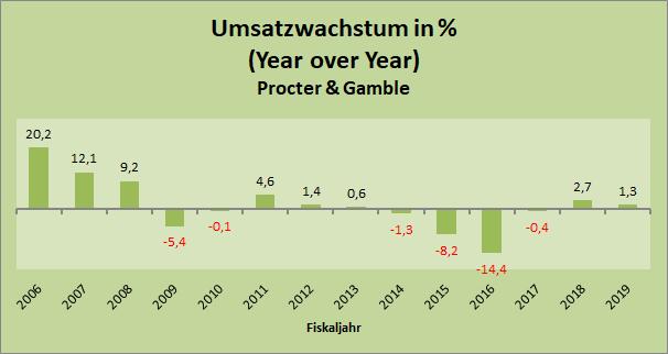 Procter & Gamble Umsatzwachstum (YoY) seit 2006