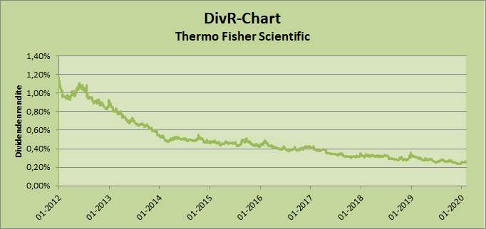 DivR-Chart Thermo Fisher Scientific Whirlwind-Investing