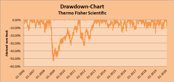 Drawdown-Chart Thermo Fisher Scientific Whirlwind-Investing