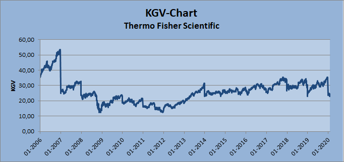 KGV-Chart Thermo Fisher Scientific Whirlwind-Investing