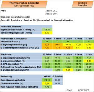 Thermo Fisher Scientific Whirlwind-Investing