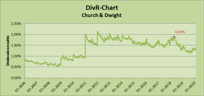 DivR-Chart Church & Dwight Whirlwind-Investing