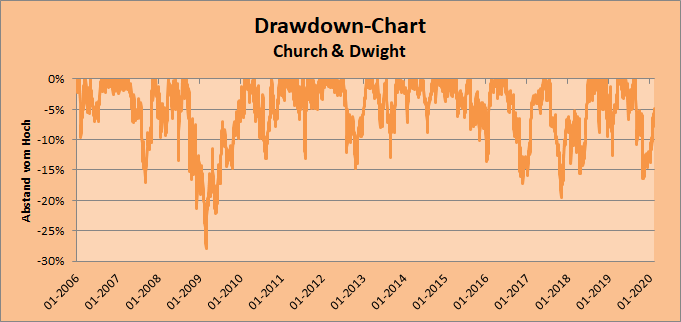 Drawdowns Church & Dwight Whirlwind-Investing