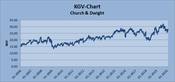 KGV-Chart Church & Dwight Whirlwind-Investing