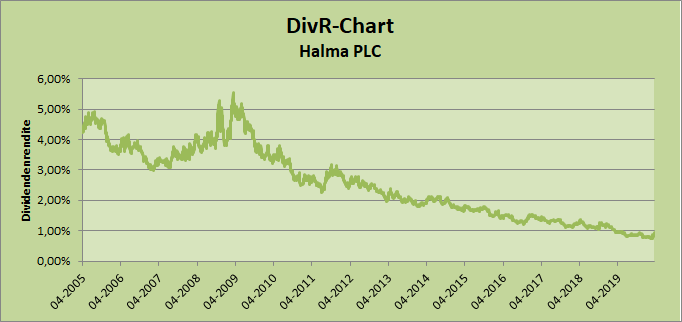 DivR-Chart Halma Whirlwind-Investing