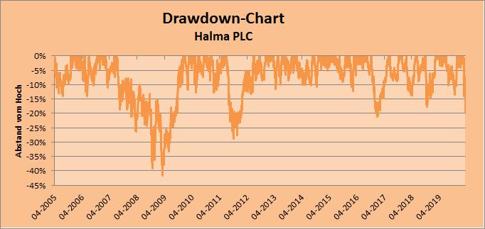 Drawdown-Chart Halma Whirlwind-Investing