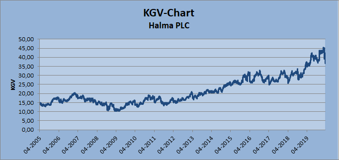 KGV-Chart Halma Whirlwind-Investing