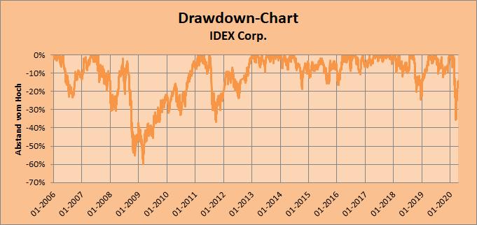 Drawdown-Chart IDEX Corp. Whirlwind-Investing