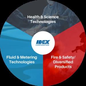 IDEX Corp. Geschäftsbereiche - Analyse Whirlwind-Investing