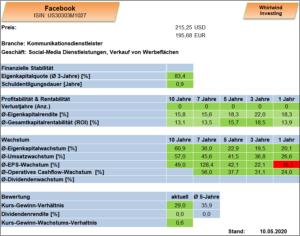 Übersicht zu Facebook Inc. Whirlwind-Investing