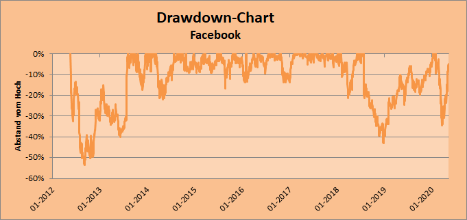 Drawdown-Chart zu Facebook Inc. Whirlwind-Investing