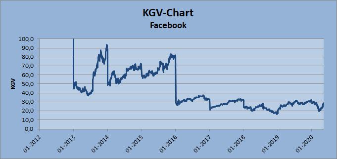 KGV-Chart zu Facebook Inc. Whirlwind-Investing