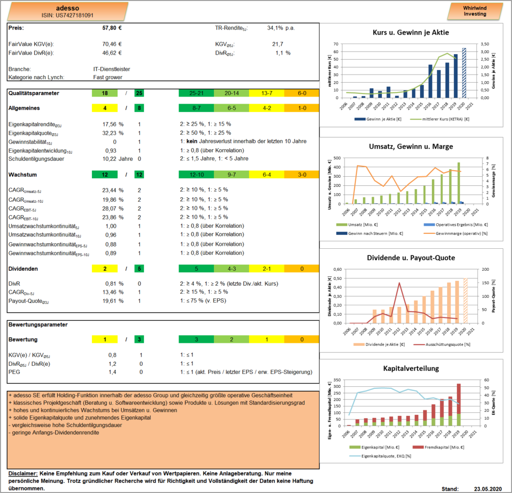 adesso Analyse Dashboard Whirlwind-Investing