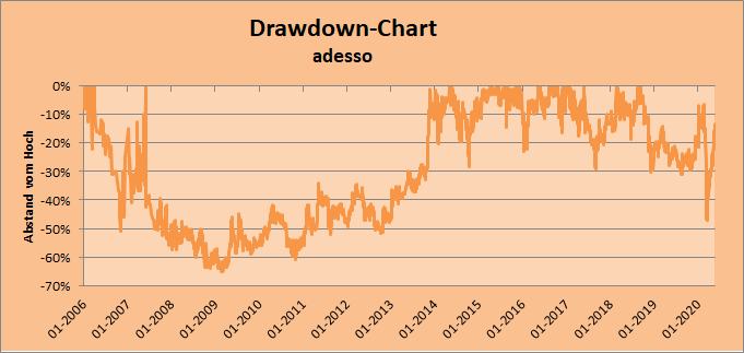 Drawdown-Chart adesso Whirlwind-Investing
