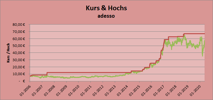 Kurs & Hochs adesso Whirlwind-Investing