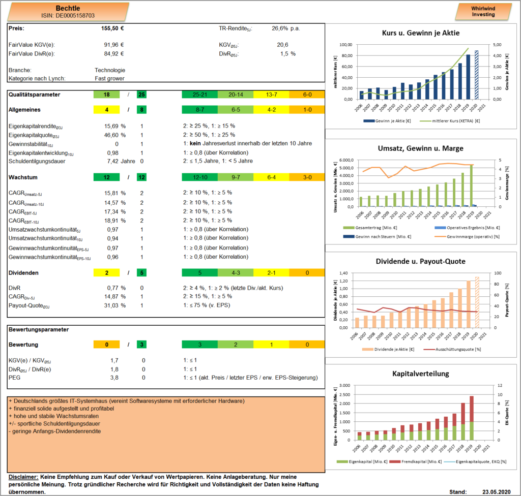 Bechtle Analyse Dashboard Whirlwind-Investing