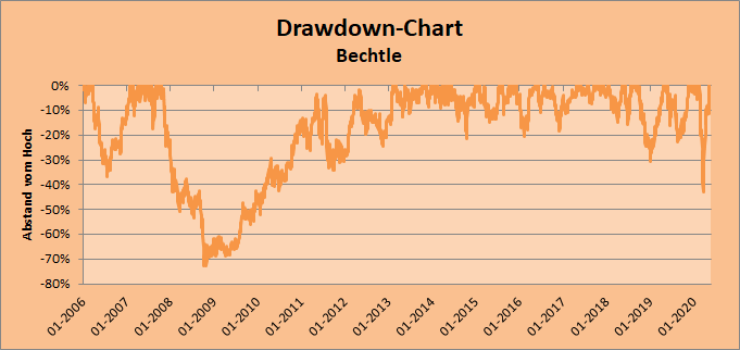Drawdown-Chart Bechtle Whirlwind-Investing
