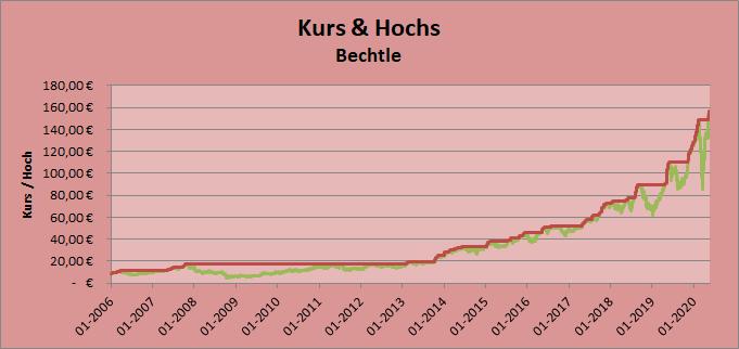 Kurs & Hochs Bechtle Whirlwind-Investing