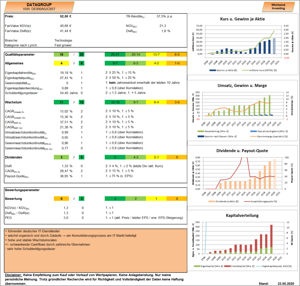DATAGROUP Analyse Dashboard Whirlwind-Investing