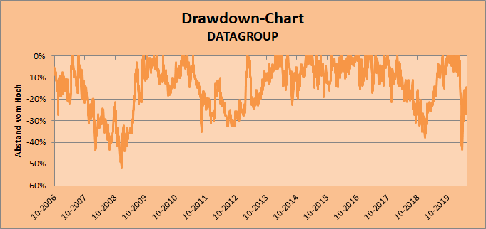 Drawdown-Chart DATAGROUP Whirlwind-Investing