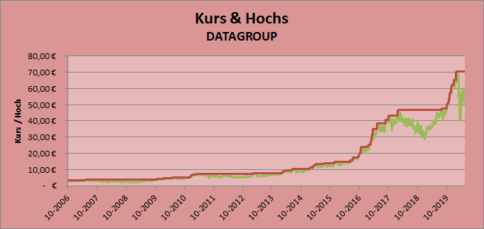 Kurs & Hochs DATAGROUP Whirlwind-Investing
