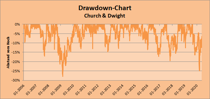 Drawdown-Chart - Church & Dwight