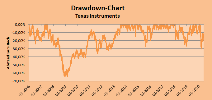 Drawdown-Chart - Texas Instruments
