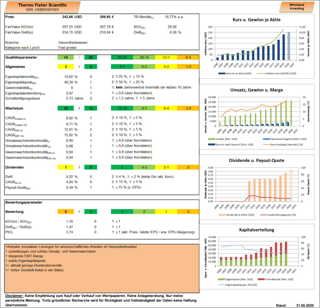 Thermo Fisher Scientific - Dashboard - Whirlwind-Investing
