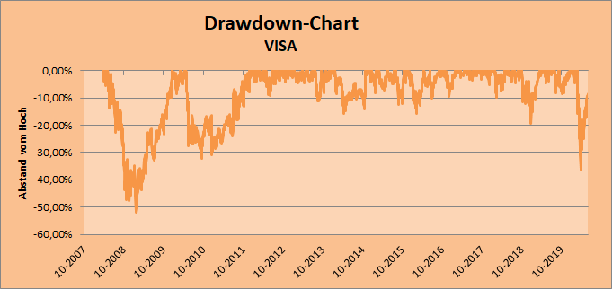 Drawdown-Chart - VISA