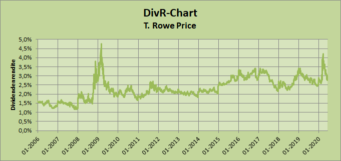 T. Rowe Price DivR-Chart Whirlwind-Investing