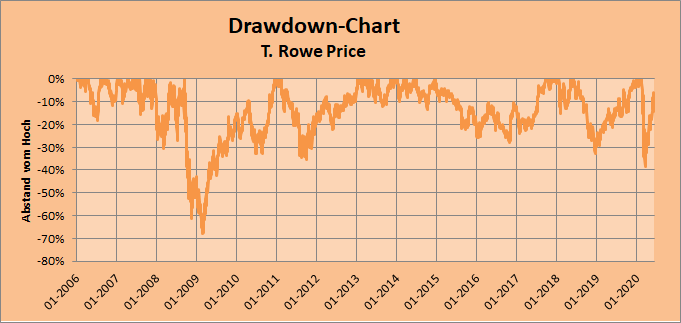 T. Rowe Price Drawdown-Chart