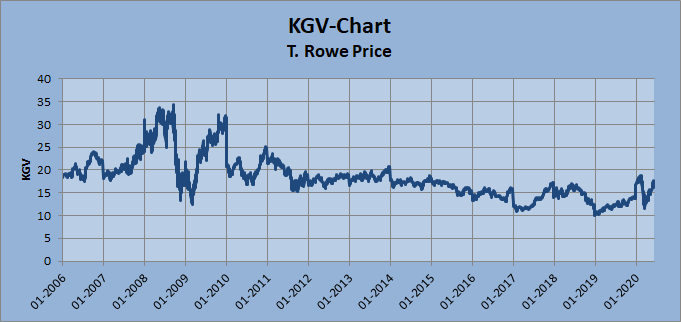 T. Rowe Price KGV-Chart Whirlwind-Investing