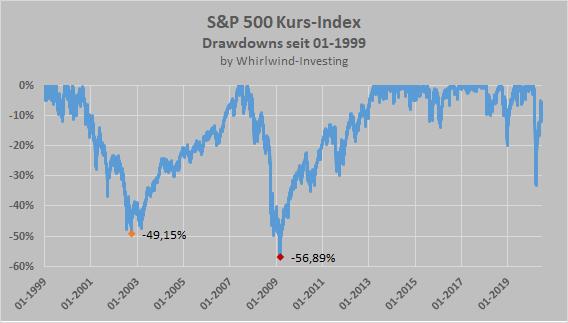 S&P 500 Kurs-Index, Drawdowns seit 1999, Whirlwind-Investing