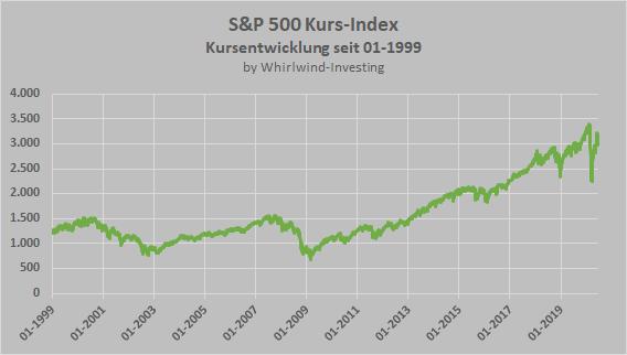 S&P 500 Kurs-Index, Entwicklung seit 1999, Whirlwind-Investing
