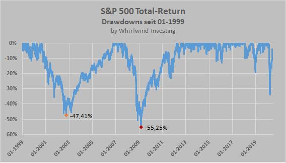 S&P 500 Total-Return-Index, Drawdowns seit 1999, Whirlwind-Investing