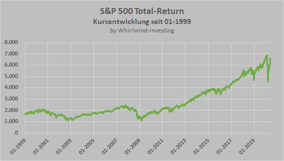 S&P 500 Total-Return-Index, Entwicklung seit 1999, Whirlwind-Investing