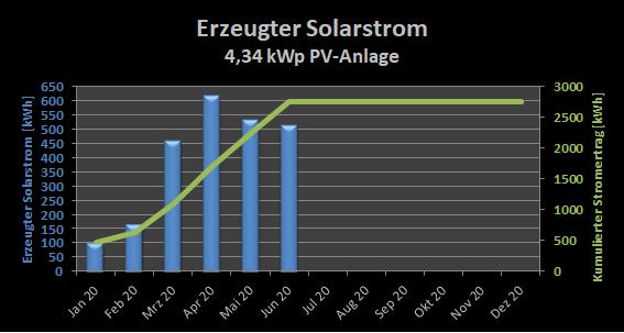 PV-Challenge: Erzeugter Solarstrom PV-Anlage