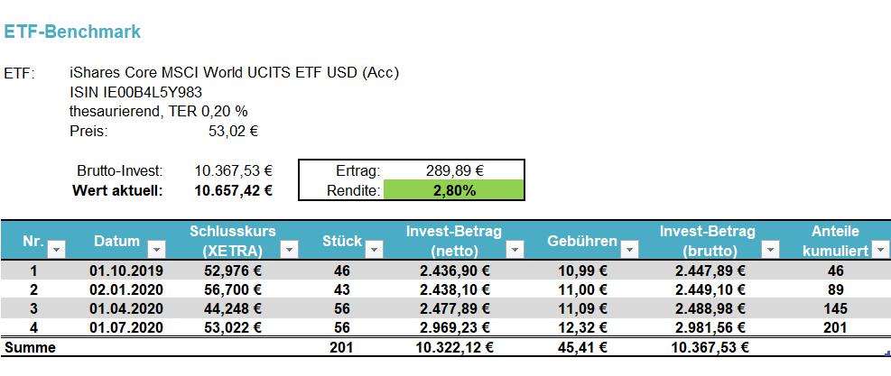 PV-Challenge: ETF-Benchmark per 01.07.2020
