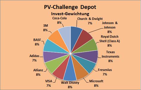 PV-Challenge: Finale Depotzusammenstellung