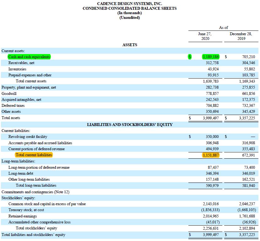 Cadence Design Systems Balance Sheets 2. Quartal 2020
