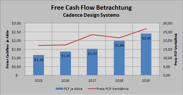 Cadence Design Systems Free Cash Flow