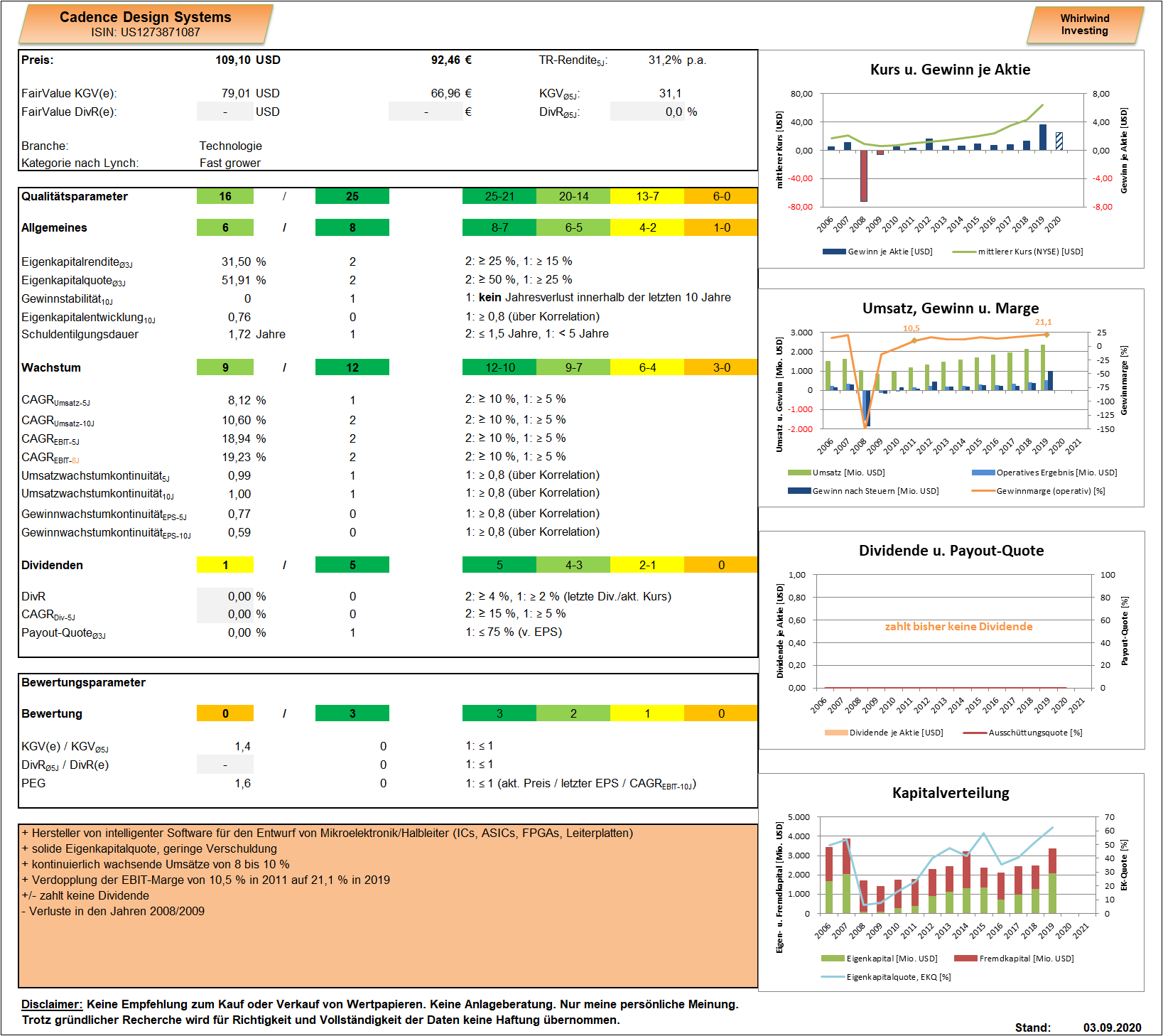 Cadence Design Systems Dashboard Whirlwind-Investing