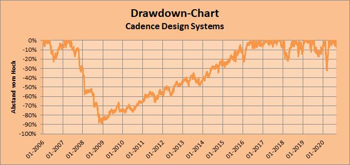 Cadence Design Systems Drawdown-Chart