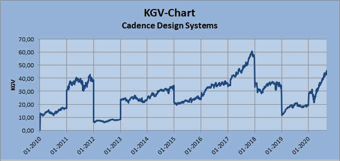 Cadence Design Systems KGV-Chart