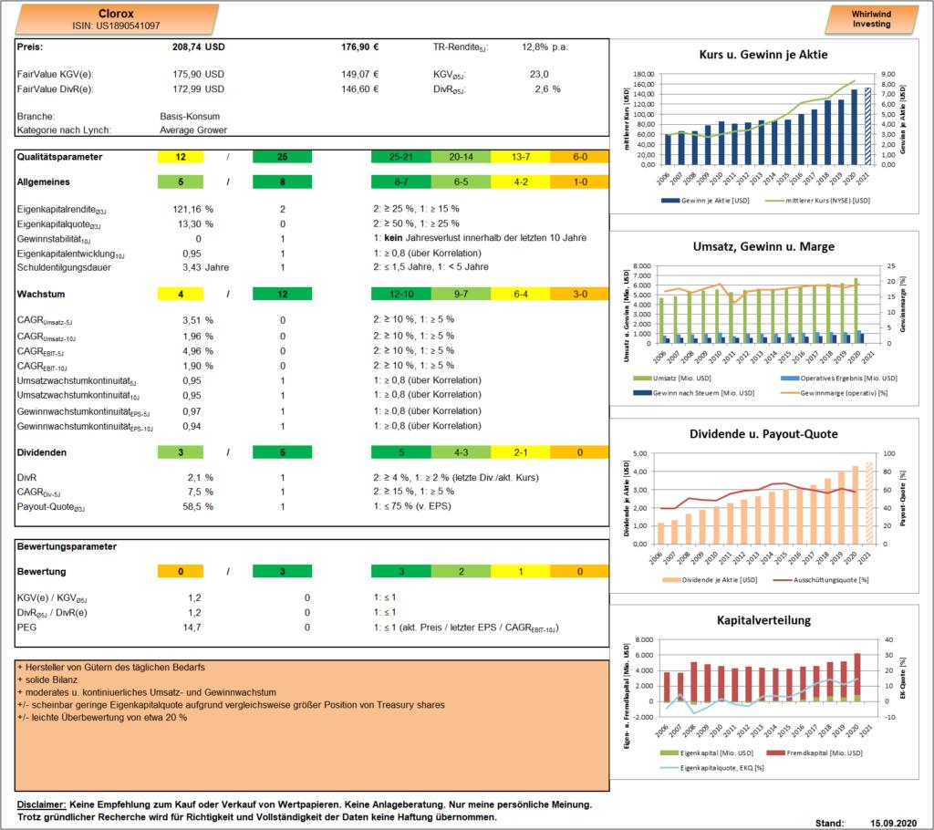 Clorox Dashboard Whirlwind-Investing