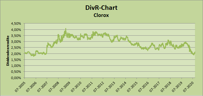 Clorox DivR-Chart Whirlwind-Investing