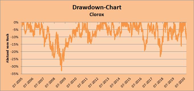 Clorox Drawdown-Chart Whirlwind-Investing