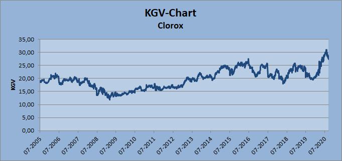 Clorox KGV-Chart Whirlwind-Investing