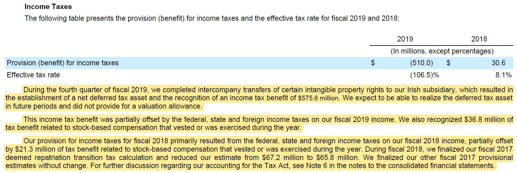 Cadence Design Systems Income Taxes Fiskaljahr 2019