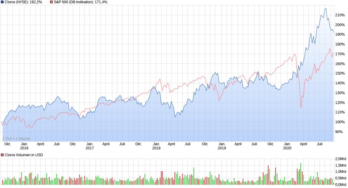 Clorox Chart-Vergleich mit S&P 500 Kurs-Index